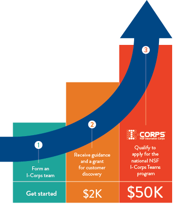 Chart of I-Corps Benefits