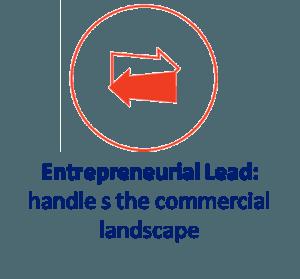 Entreprenurial Lead